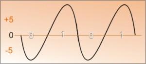 Modelo OSI - Senóide - bits em pulos elétricos