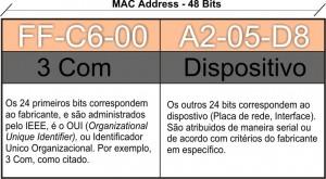 Modelo OSI - Mac Address