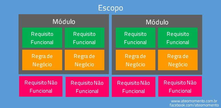Requisitos de Software - Escopo