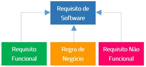O que é um Requisito Não-Funcional - Relacionamento entre Requisitos de Software