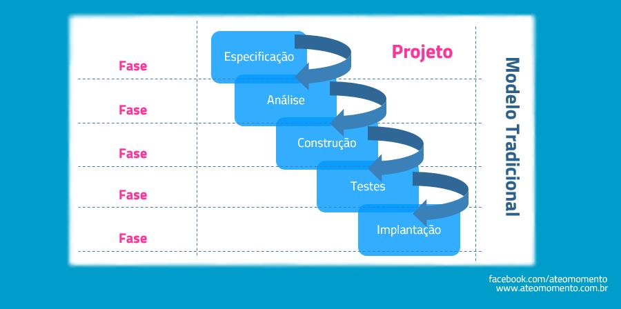Ciclo de Vida de Projeto - Waterfall