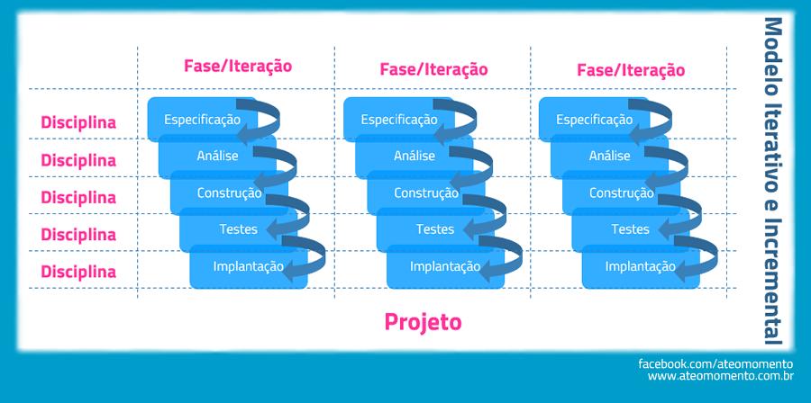 Ciclo de Vida de Projeto - Iterativo e Incremental