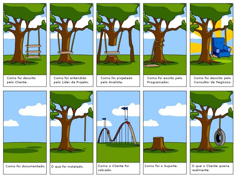 Documentação de Software