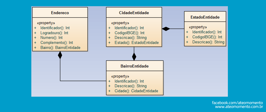 Principio da Responsabilidade Unica - SOLID - SRP - Diagrama de Classes