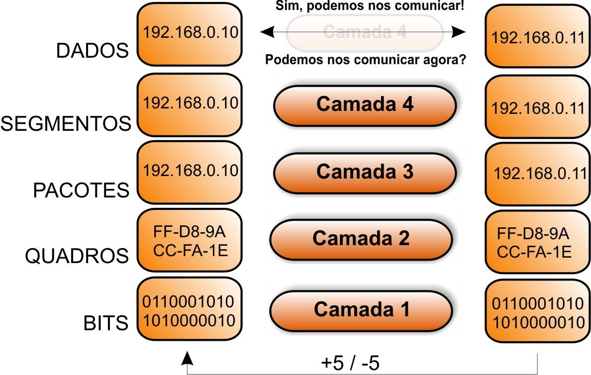 Modelo OSI - Camadas