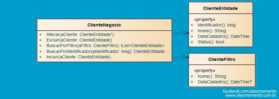 Dependência entre Classes - Diagrama de Classes