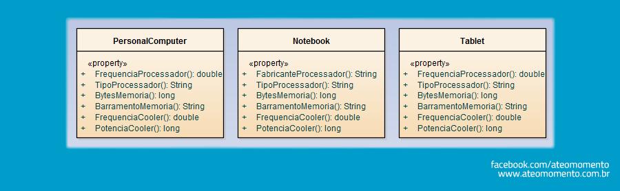Relacionamento de Composição entre Classes - Composição - Notebook - PC - Tablet