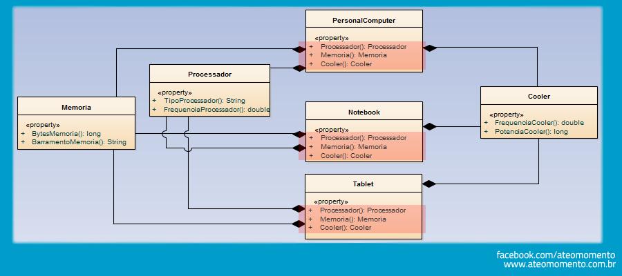 Relacionamento de Composição entre Classes - Composição - Notebook - PC - Tablet - Adequado