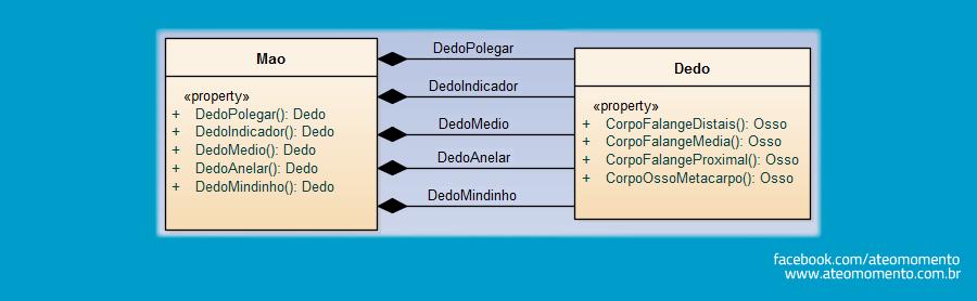 Relacionamento de Composição entre Classes - Composição - Mão e Dedos