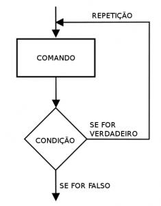 Diagrama de Caso de Uso - Estrutura de Repetição