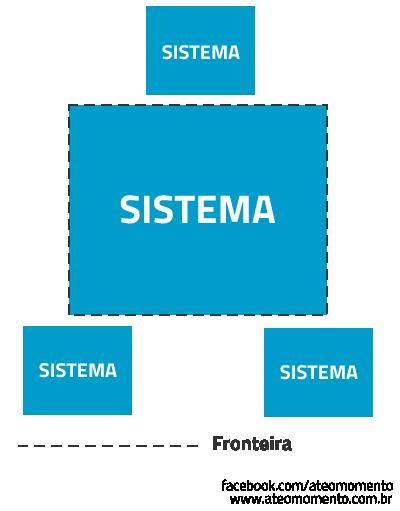 Qualidade nas Estimativas - Fronteiras do Sistema