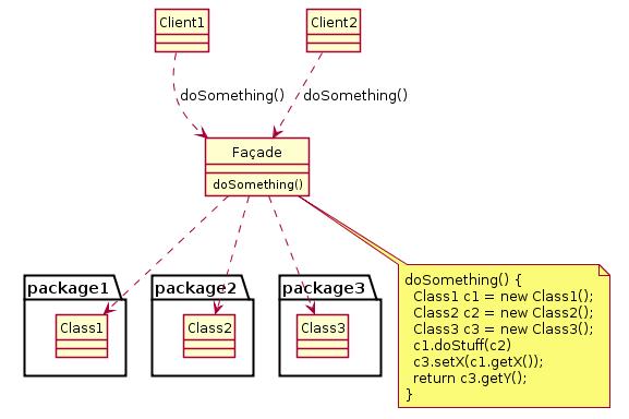 Façade - Padrão de Projeto - Default