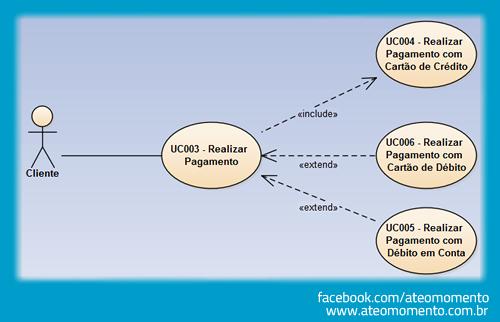 Caso de Uso - Fluxo Alternativo - Diagrama de Caso de Uso