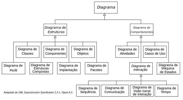 Estrutura geral da UML - Diagrama de Atividades