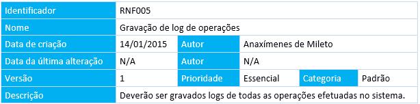 Sintaxe e Semântica - Forma e conteúdo na produção de software - Requisito Não-Funcional - baixa qualidade