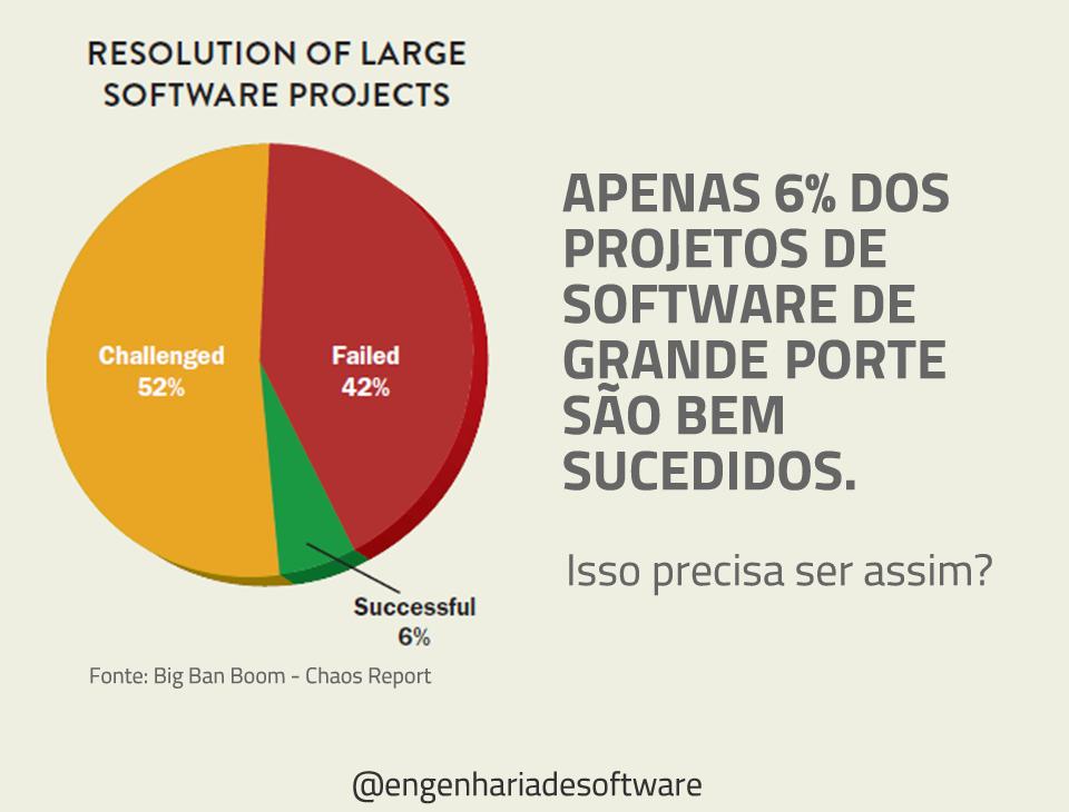visao-chaos-report-taxa-de-sucesso-projetos-grandes-software-ok