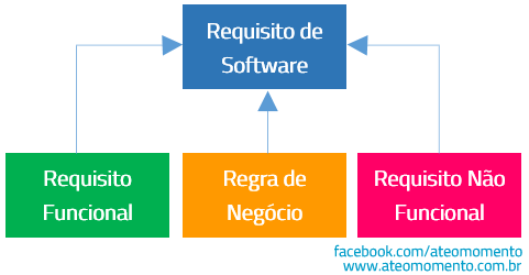 O que é Requisito Funcional - Relacionamento entre Requisitos