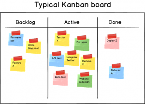SCRUM e RUP - Kanban