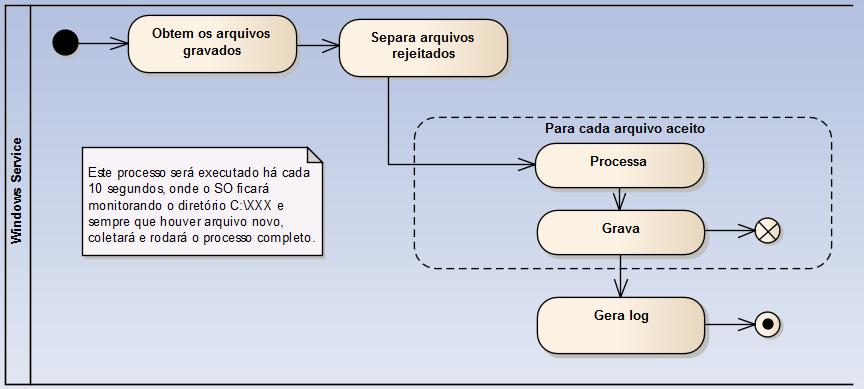 engenharia-software-digrama-atividades-loop